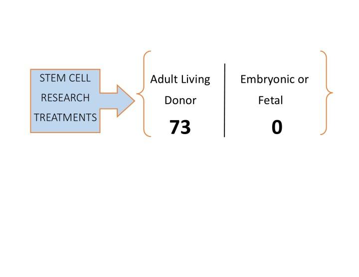 Adult or Fetal graph